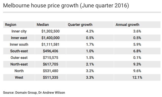Melbourne house price growth (June quarter 2016)