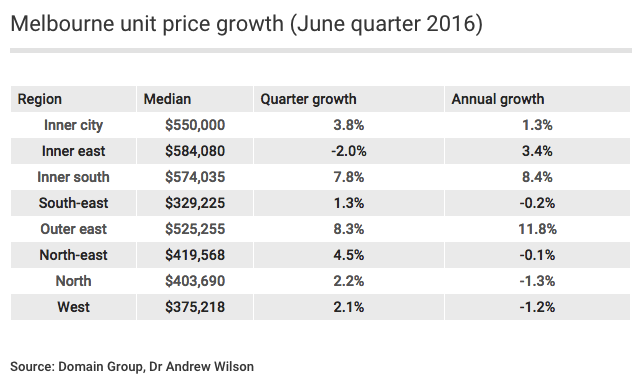Melbourne unit price growth (June quarter 2016)