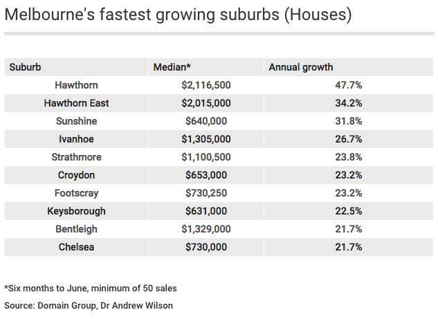 Melbourne's fastest growing suburbs (Houses)