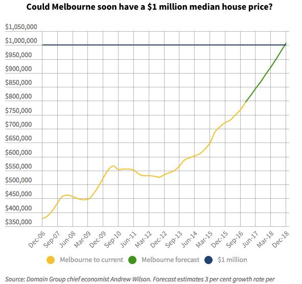 Melb $1m median
