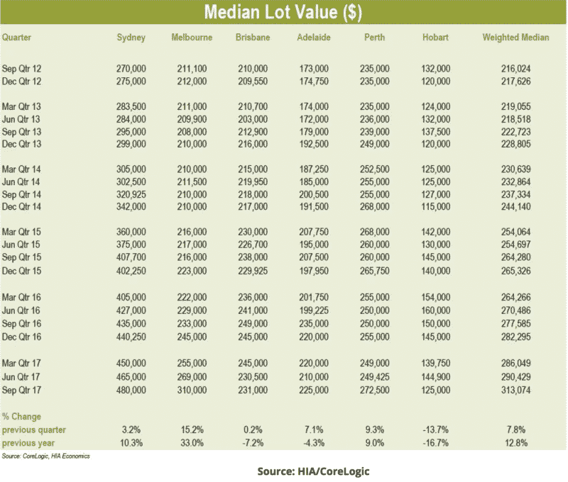 Median Lot Values