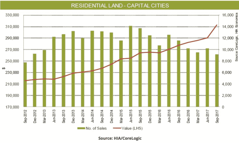 Residential Land - Capital Cities