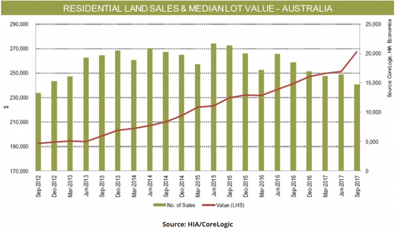 Residential Land Sales - Australia