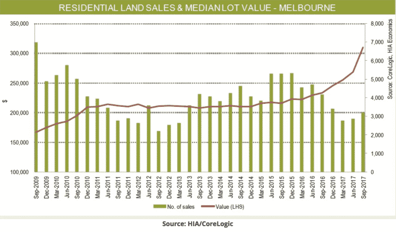 Residential Land Sales - Melbourne
