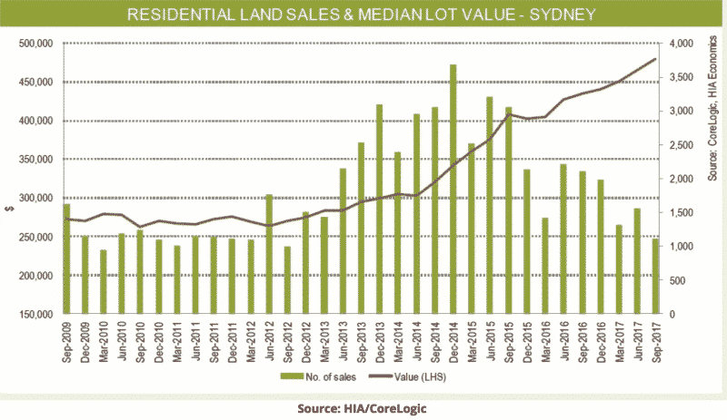 Residential Land Sales - Sydney
