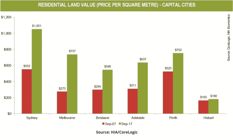 Residential Land Values