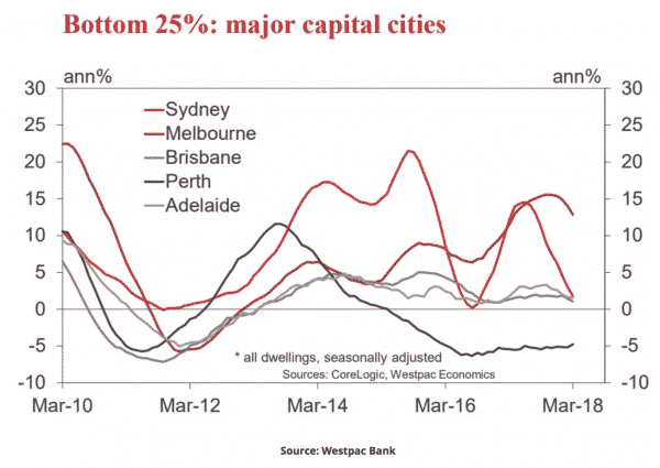 Bottom 25% major capital cities