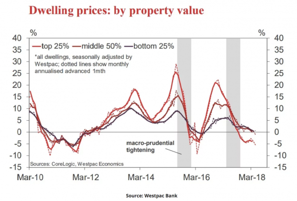 Dwelling Prices by property value