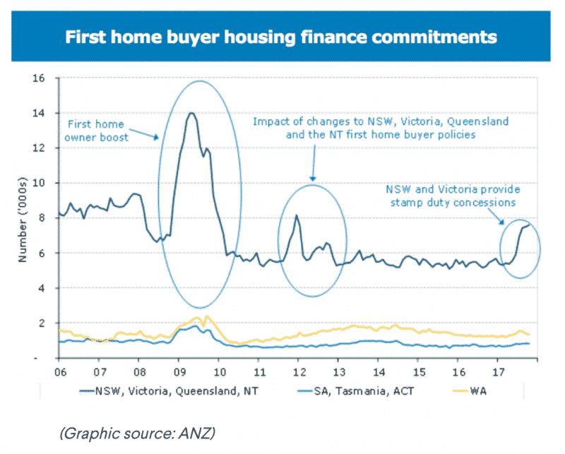First home buyer housing finance