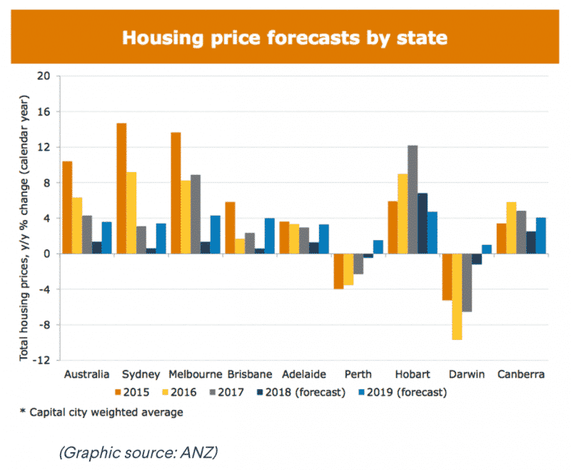 House Price Forecast by state