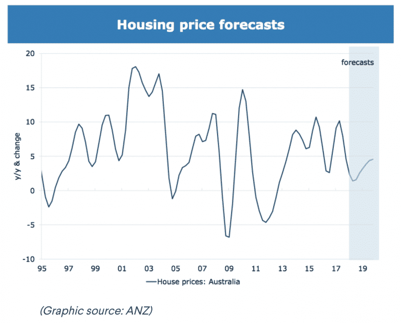 House Price Forecast - ANZ