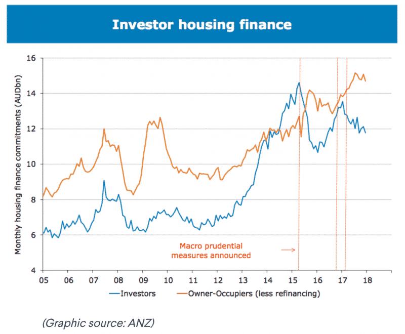 Investor Housing finance