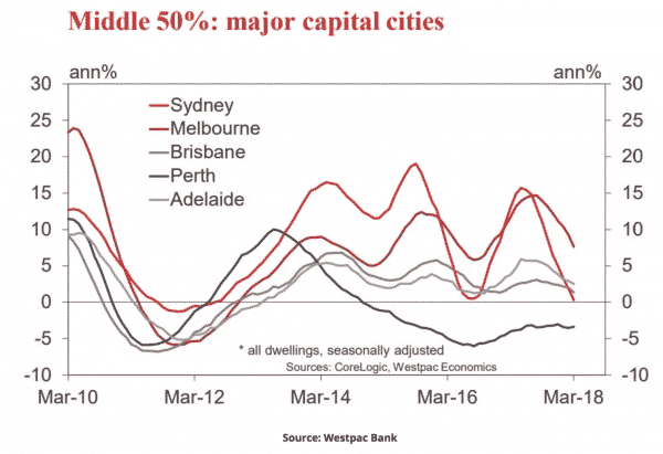 Middle 50% major capital cities