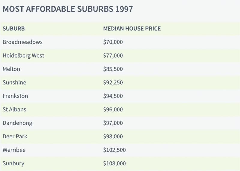 Most Affordable Suburbs 1997