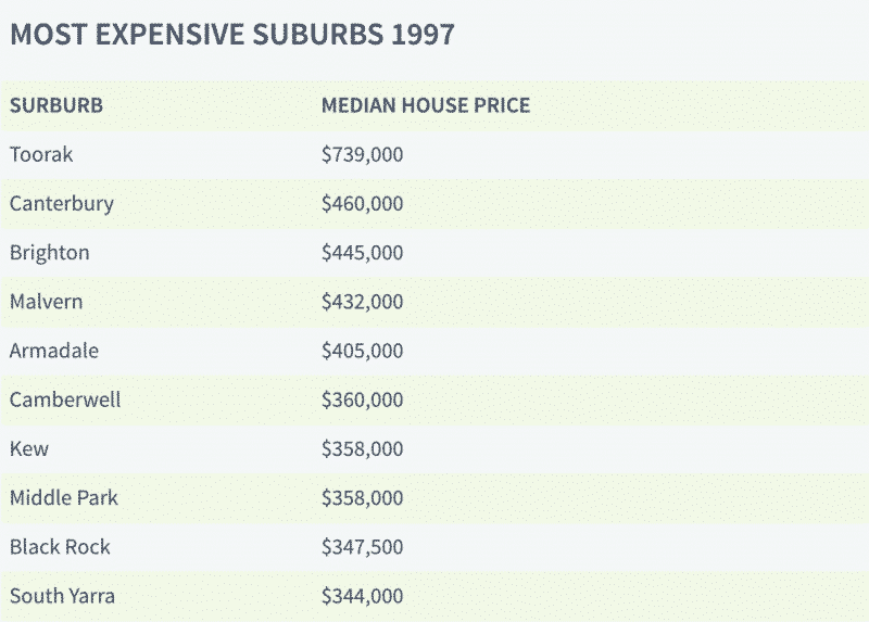 Most Expensive Suburbs 1997