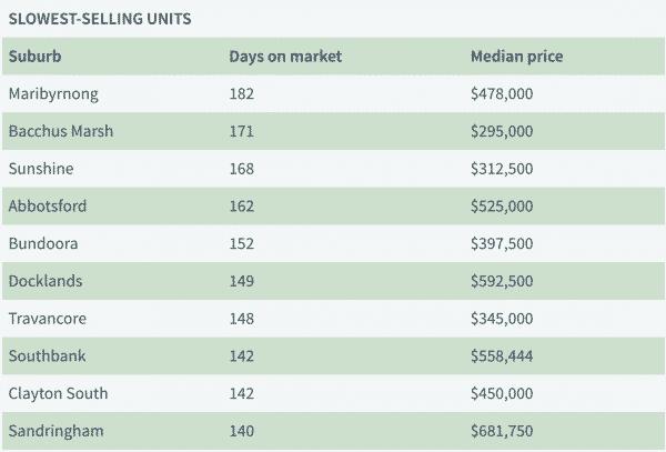 Slowest Selling Units