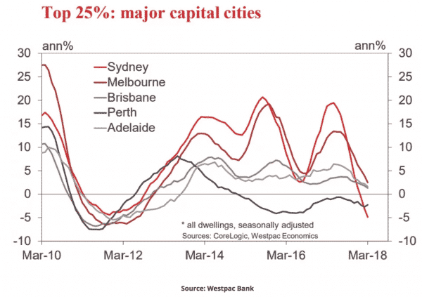 Top 25% major capital cities