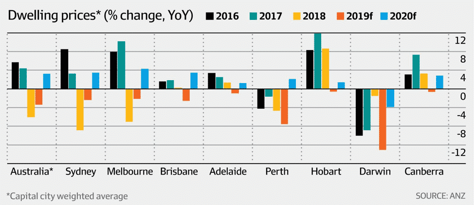 The Melbourne Property Market Has Turned The Corner And Is On The Rise Again!