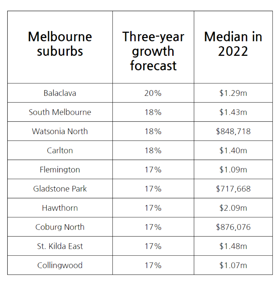These Melbourne suburbs might see house prices grow by 20% in 3 years!