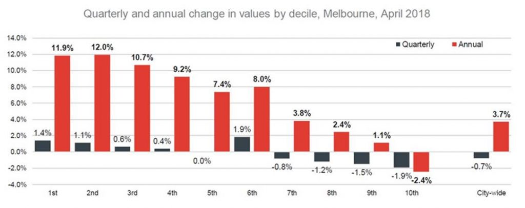 Quarterly and annual change in valued Melb April 2018