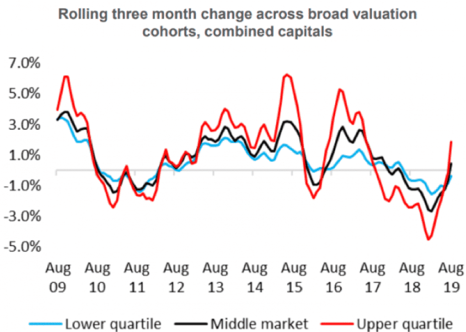 3 month valuation change