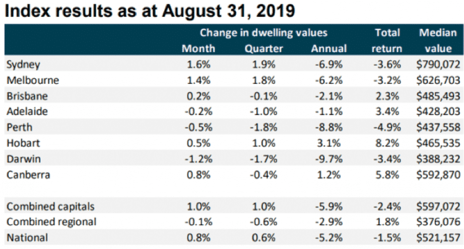 Index results Aug 2019