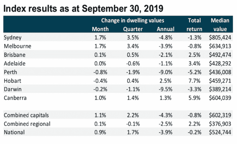 Index results Sept 30 2019 - Investors Prime Real Estate