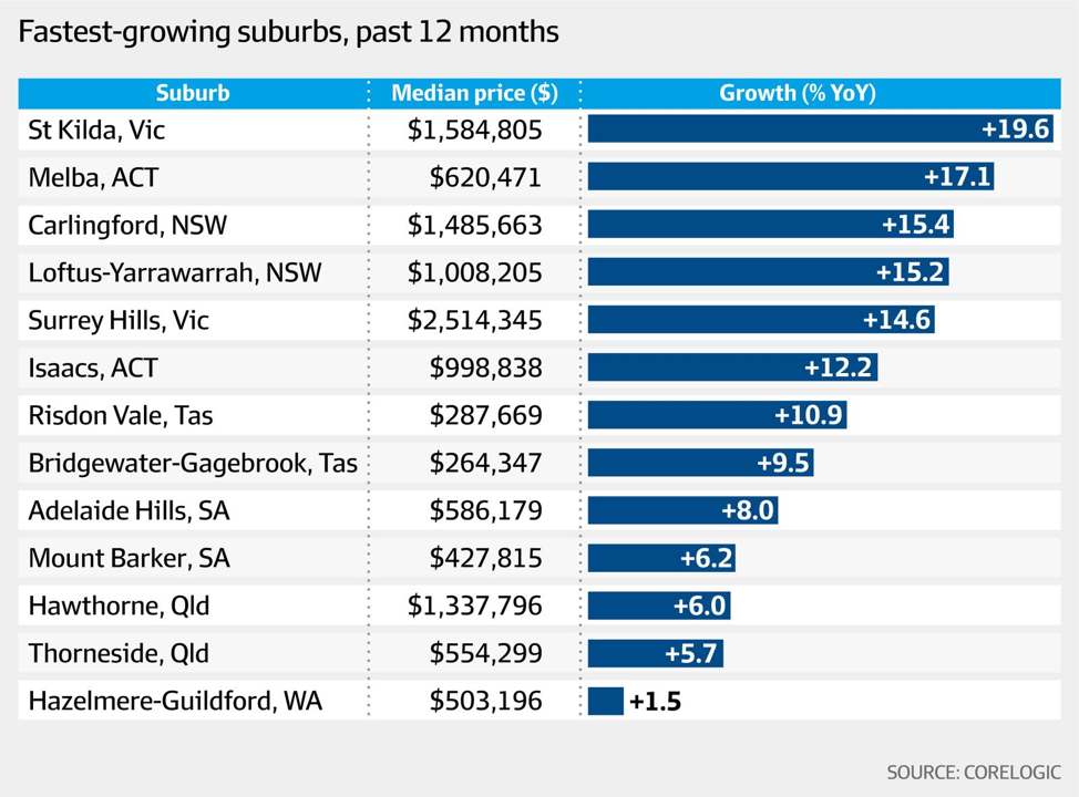 Fastest growing suburbs - Investors Prime Real Estate