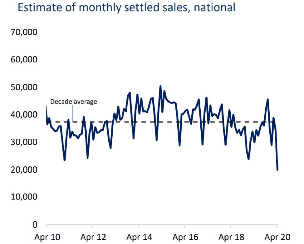Estimate monthly settled sales - Investors Prime Real Estate
