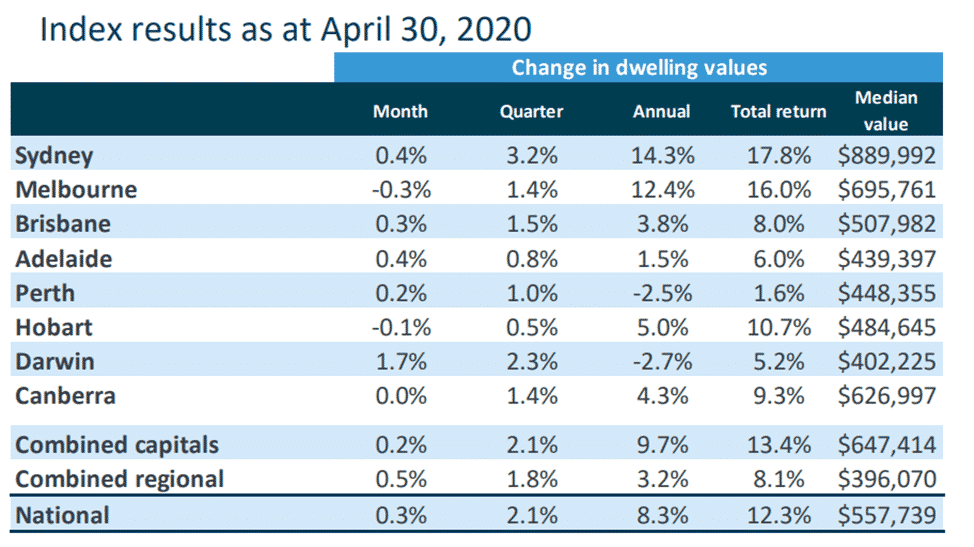 BREAKING NEWS! Contrary to most predictions, Aussie house prices rose in April (+ analysis)